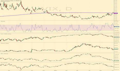 VIX: Markets