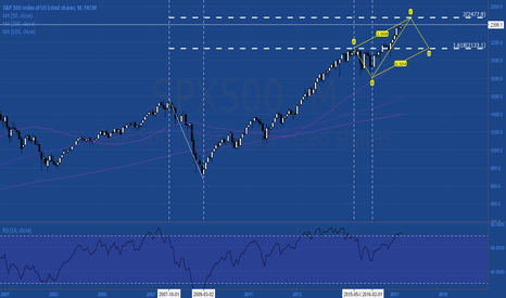 SPX500: $SPX Monthly Fibonacci confluence at 2470-2480 with reverse abcd