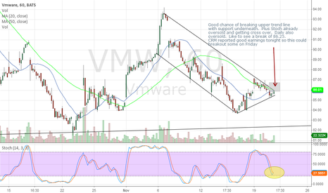 VMW: VMW 60 Min Break Out?