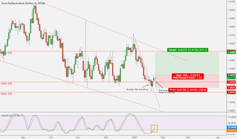 EURAUD: EURAUD - Break of trend line