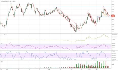 CLK2015: CLK2015 Oil Needs to Get Above 54