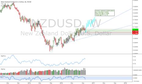 NZDUSD: NZDUSD: Weekly buy setup
