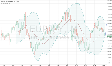 EURJPY: rebound of eur/jpy is expected // buy