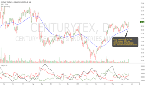CENTURYTEX: Century Textiles: Perfect Set-up