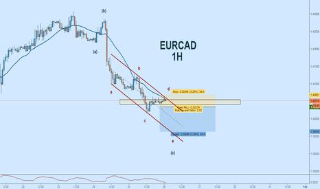 EURCAD: EURCAD Short:  Bearish Channel + EW Count