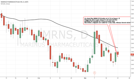 MRNS: Simple Trading Techniques – BEARISH Strategy