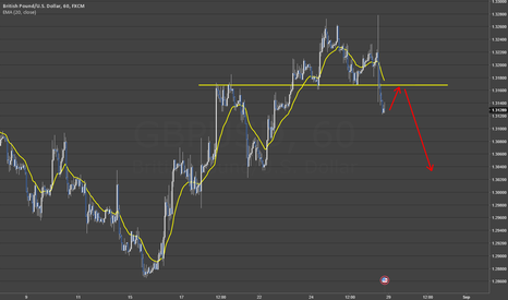 GBPUSD: GBPUSD pullback to the downside?