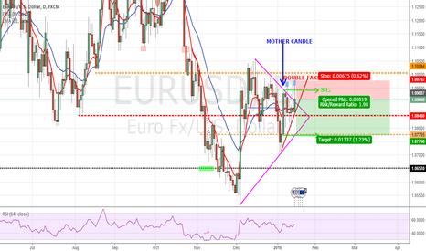 EURUSD: Sell on EUR/USD