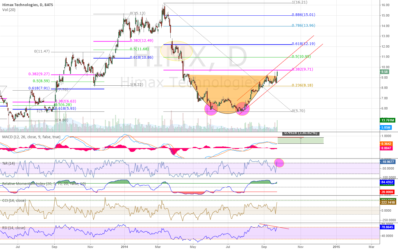 HIMX - Update: Cup-n-Handle, Double Bottom, Fibs and more