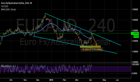 EURAUD: EURAUD Short in a bullish wedge, huge gain