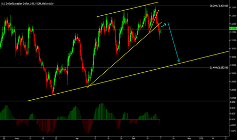 USDCAD: USDCAD - Retracement in Play - Ready to Sell more