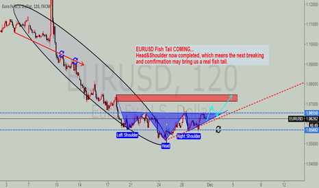EURUSD: EURUSD Fish Tail Coming
