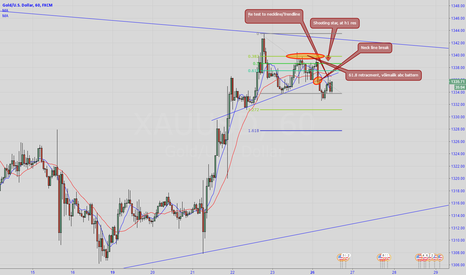 XAUUSD: XAUUSD too many h1 confluentses to go SHORT