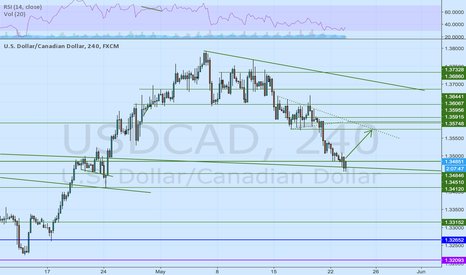 USDCAD: confluence zone