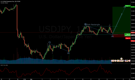 USDJPY: USD/YEN Bullish Rectangle and Elliot Impulse Wave 5