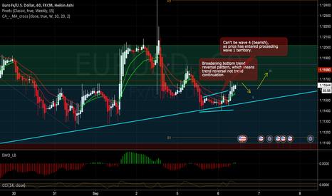 EURUSD: EURUSD - 1HR - Potential wave 1 (Bullish)