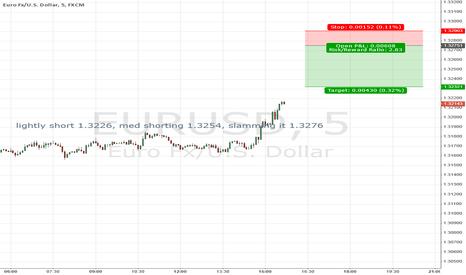 EURUSD:  lightly short 1.3226, med shorting 1.3254, slamming it 1.3276
