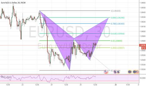 EURUSD: eurusd potential bat pattern