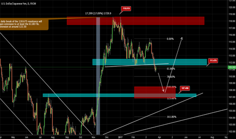 USDJPY: Why USDJPY Could Move Lower..