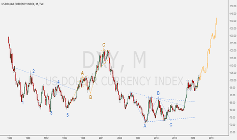 DXY: DXY - The rocket launch of DOLLAR.