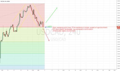 USDCAD: Potential decision point for USDCAD