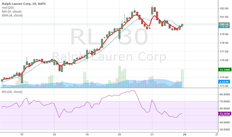 RL: el pony sigue para arriba. atentos al cruce de medias con rsi