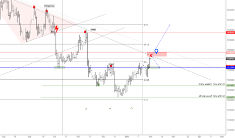 XAGUSD: OVERLOOK FOR XAGUSD