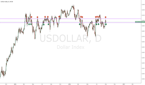 USDOLLAR: USD Enters Critical Range - Breakout Alert!