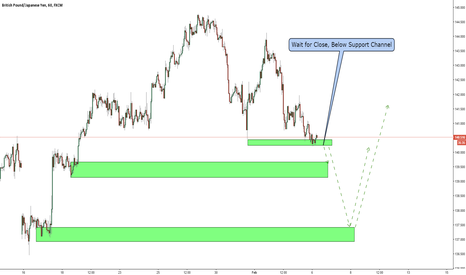 GBPJPY: GBPJPY / 1 Hour / Short Opportunity