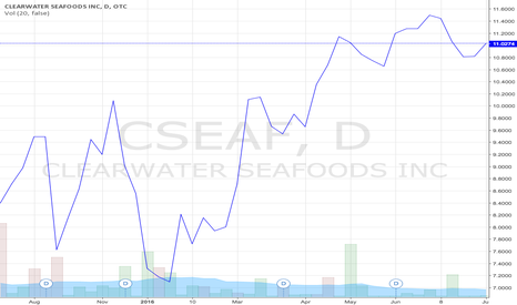 CSEAF: CSEAF - Clearwater Seafoods Incorporated Stock Prices