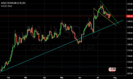 XAUUSD: Long Opportunity on Gold newar Fed Speak