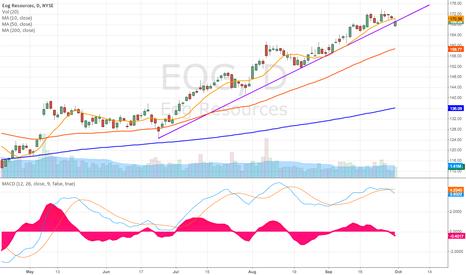 EOG: Upward trend on EOG broken.