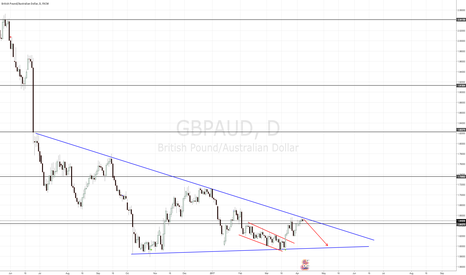 GBPAUD: GBPAUD TRIANGLE