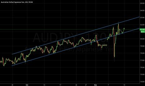 AUDJPY: Hidden trendline