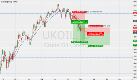 UKOIL: UKOIL second chance to short back to 37.00