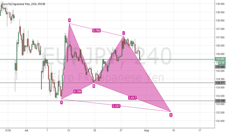 EURJPY: EUR/JPY - Possible bullish butterfly | 4H chart