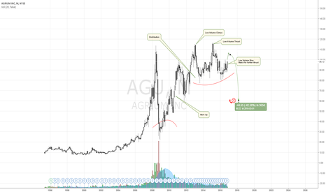 AGU: Agrium Inc Is Gasping, Another For The Bucket