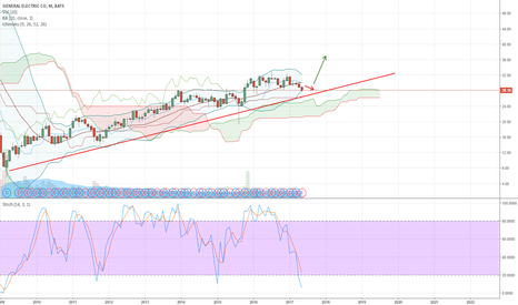 GE: GE monthly chart
