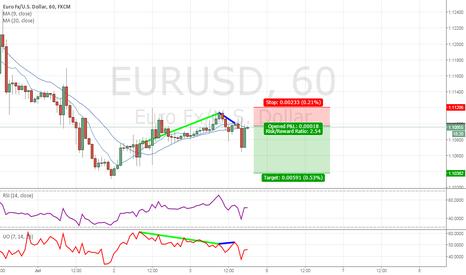 EURUSD: EURUSD short on 1H chart