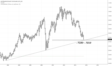 AUDUSD: Multi-Decade Fibs & Trend Line Converge
