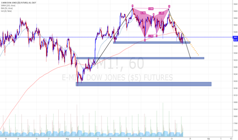 YM1!: Dow Jones short corto