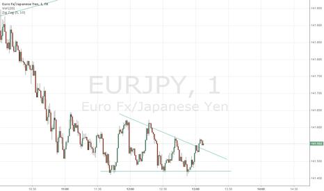 EURJPY: eurjpy1m