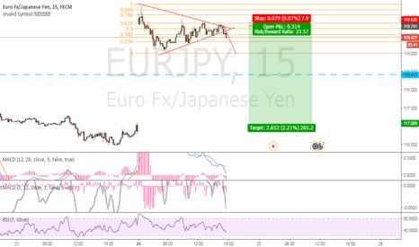 EURJPY: Short this Pair Gap closing