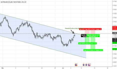 AUDCHF: AUDCHF NEAR TOP CHANNEL