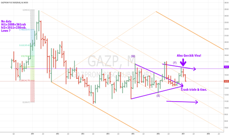GAZP: GAZP 133-140 April to August=80 & 40 Target.
