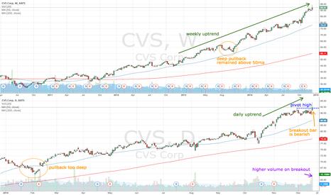CVS: CVS breaks pivot high but with a bearish bar