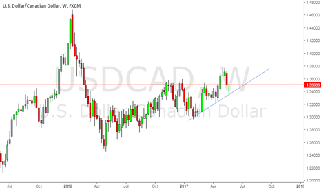 USDCAD: looking for short