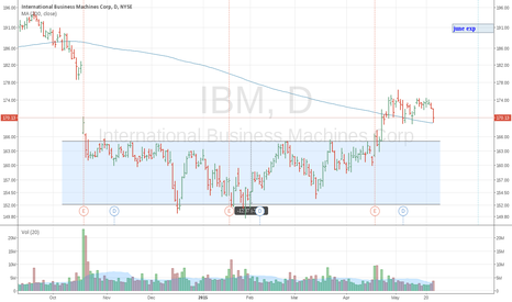 IBM: IBM Ready For A Breakout