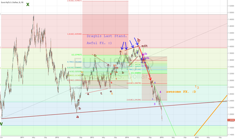 EURUSD: EURUSD. Draghis Last Stand. Part 5. Awesome FX.