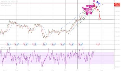 BA: BA: full technical analysis